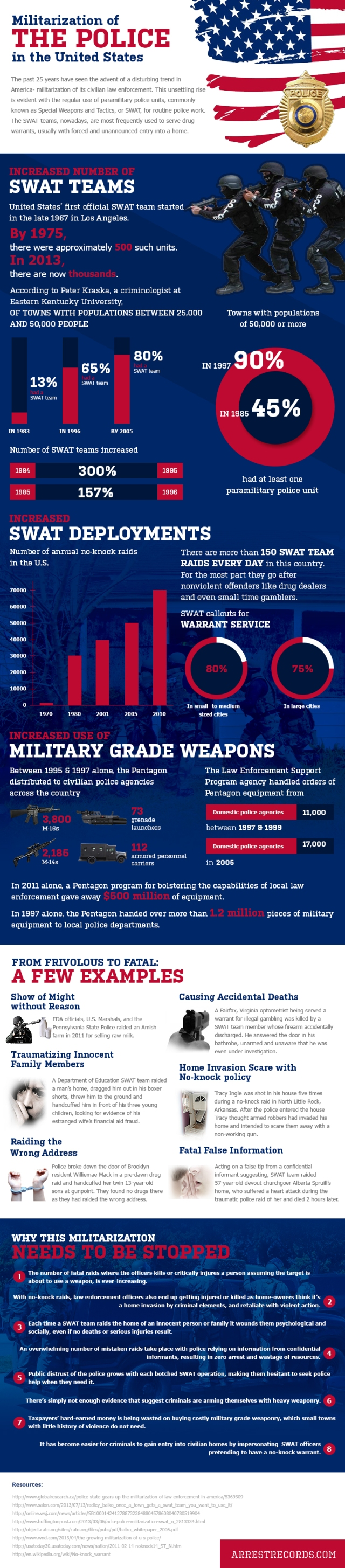 militarized police by numbers