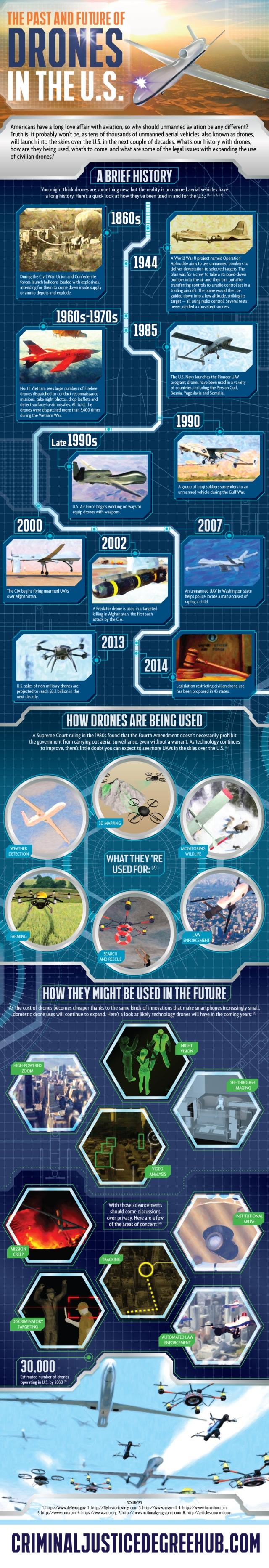 drones history