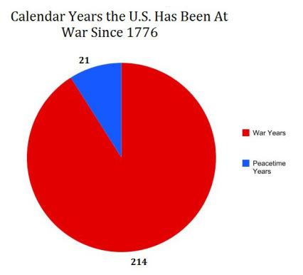 war pie chart