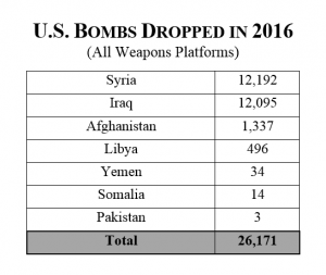 bombs-dropped-2016