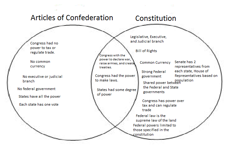 articles of confederation vs constitution 2 essay Articles of confederation vs the constitution the following analysis of the articles of confederation and of the constitution and the drastic difference in the two documents, the flaws in the articles of confederation, and the necessity of the changes in government through the constitution highlights the effects of the following occurrences of our government as it is today.