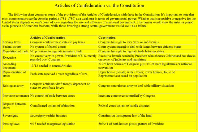 Articles-of-Confederaton-vs