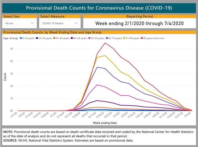 COVID deaths - NCHS